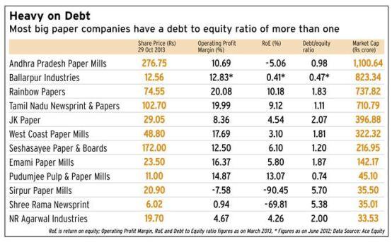 Debt Ridden Paper Companies