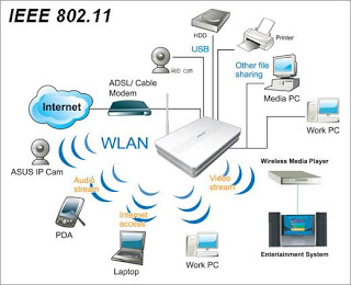 Image result for IEEE 802.11