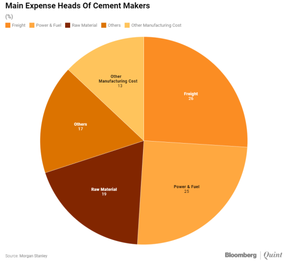 Expenses for Cement Makers